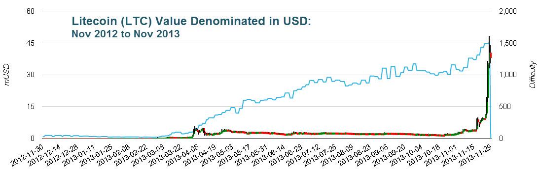 Litecoin Price History Chart Trade
